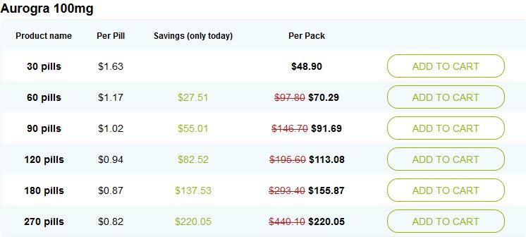 Aurogra Pricing