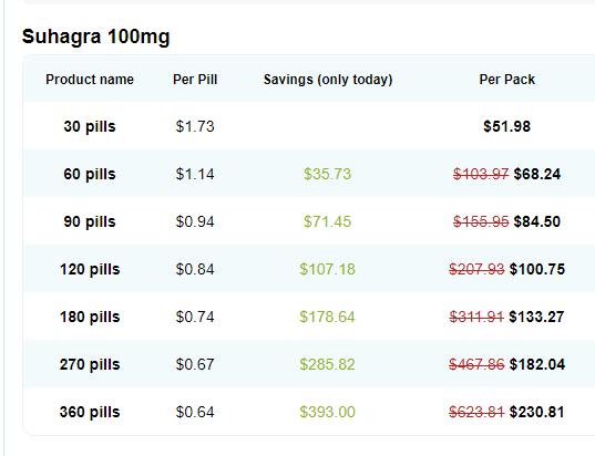 Suhagra Price